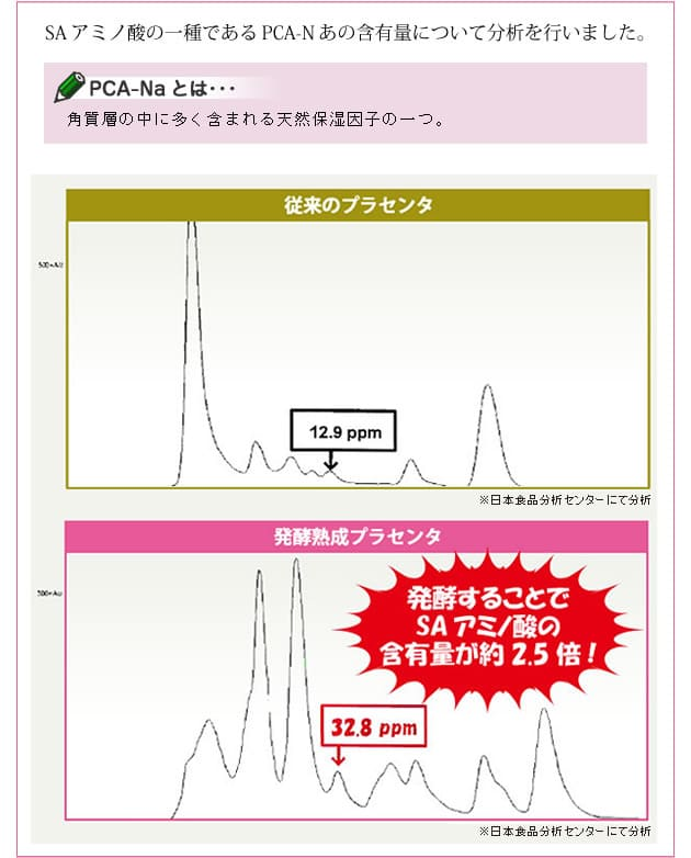 アミノ酸含有量の比較