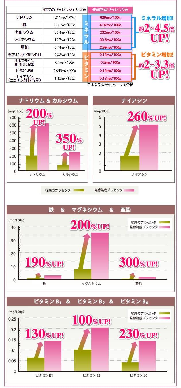 成分比較グラフ